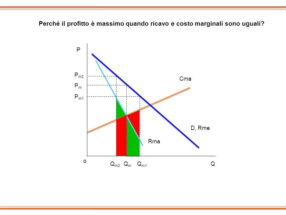 QQ m1 P P m1 D, Rme o P m2 Q m2 PmPm QmQm Rma Perché il profitto è massimo quando ricavo e costo marginali sono uguali? Cma