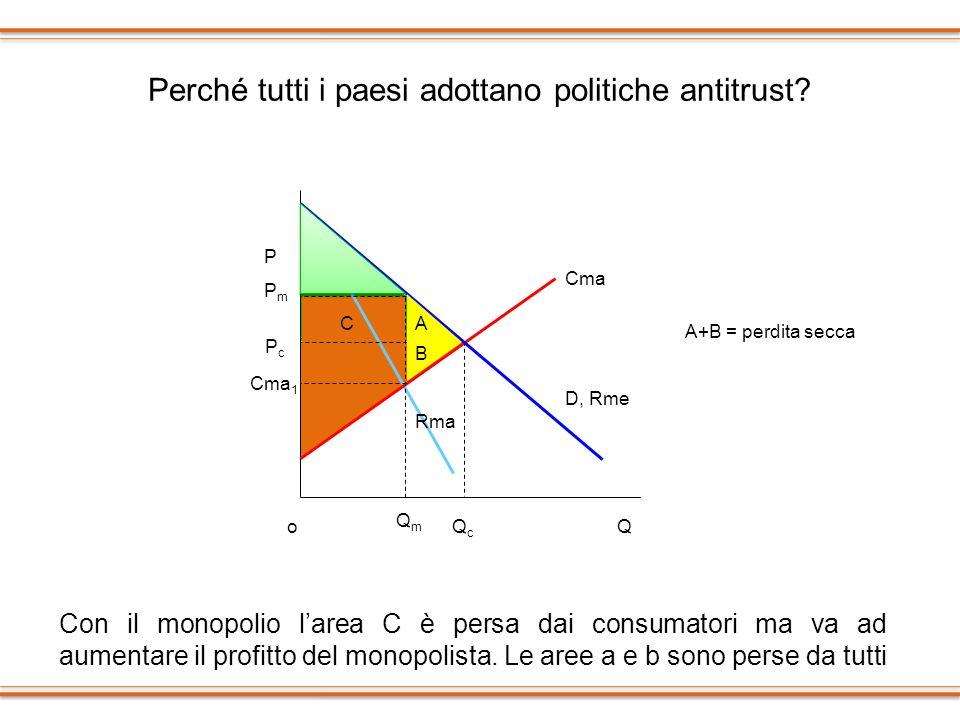 Perché tutti i paesi adottano politiche antitrust? Con il monopolio larea C è persa dai consumatori ma va ad aumentare il profitto del monopolista. Le