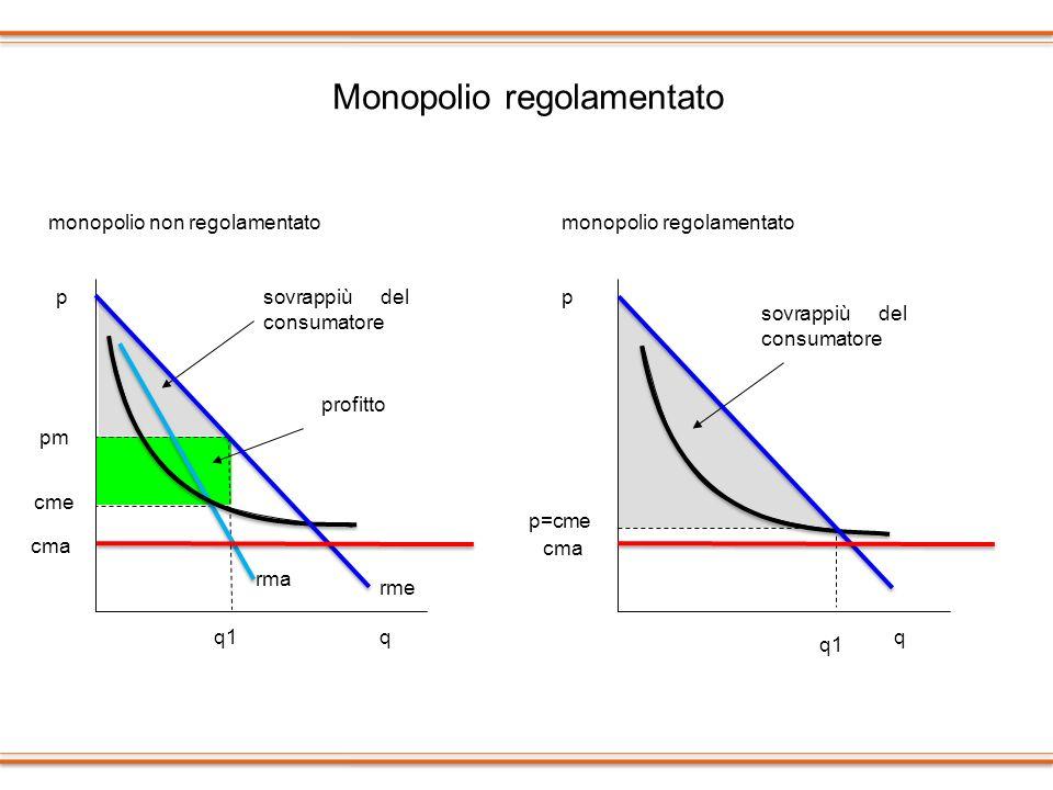Monopolio regolamentato cme rme rma pm p cma q1qq p=cme cma psovrappiù del consumatore profitto sovrappiù del consumatore monopolio non regolamentatom