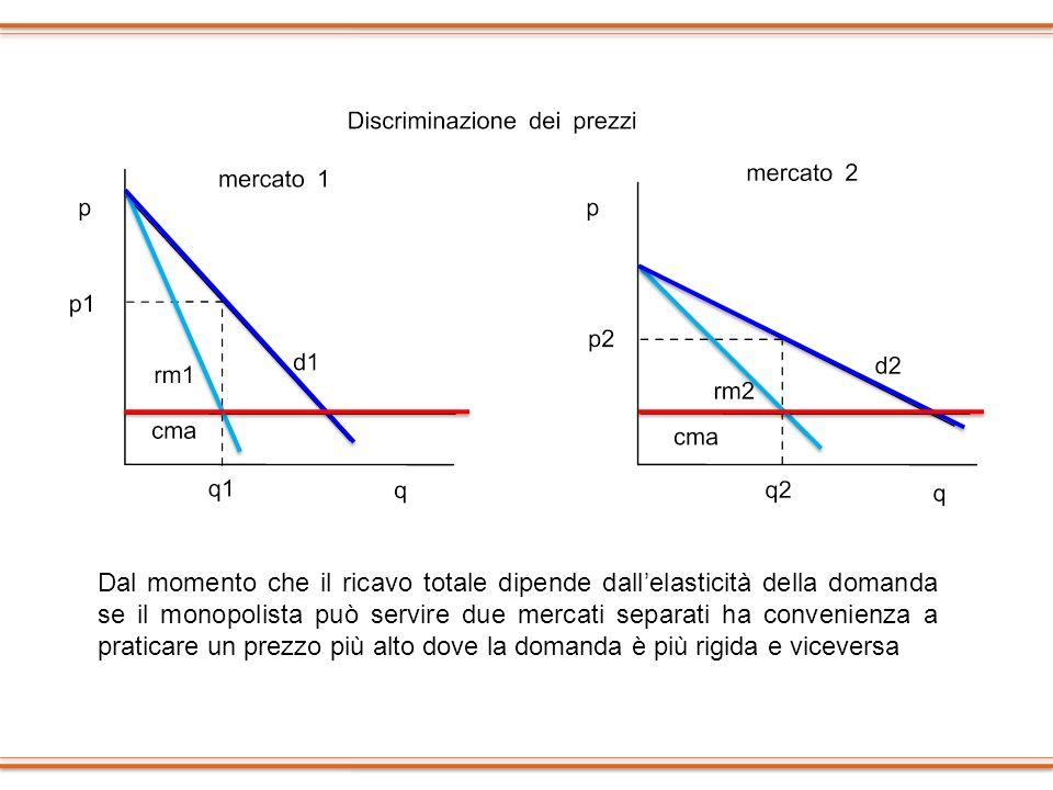 Dal momento che il ricavo totale dipende dallelasticità della domanda se il monopolista può servire due mercati separati ha convenienza a praticare un