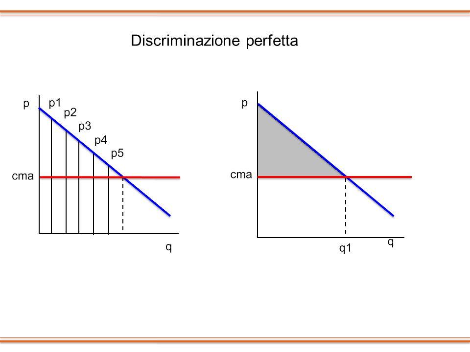 Discriminazione perfetta