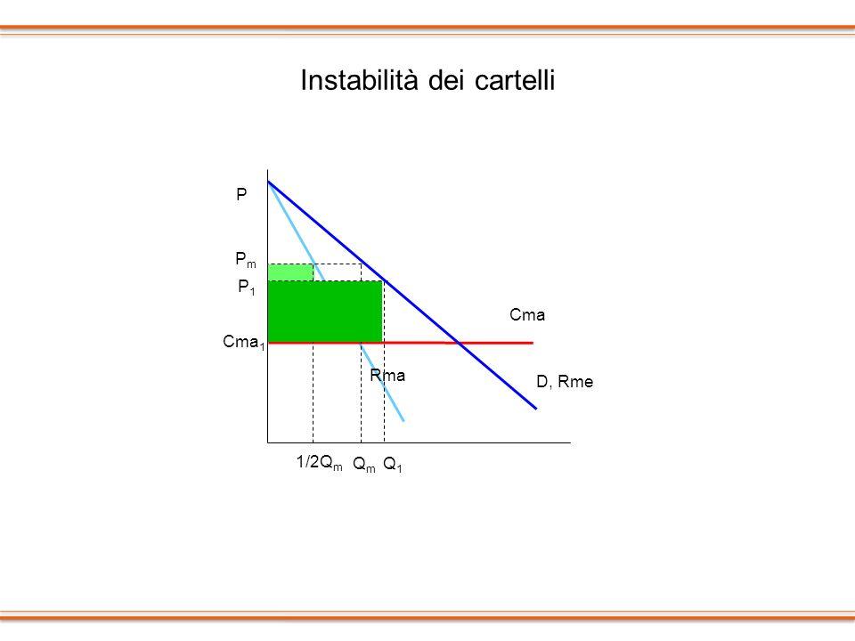 Instabilità dei cartelli Rma Cma QmQm P PmPm D, Rme Cma 1 P1P1 Q1Q1 1/2Q m