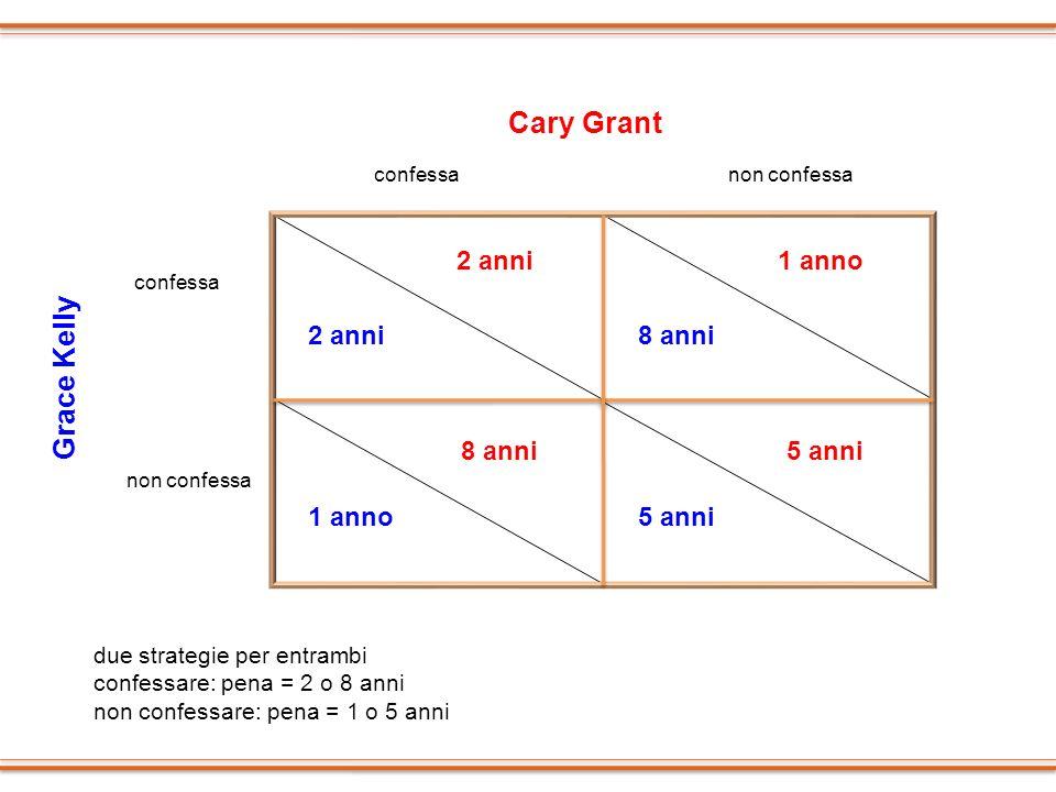 Grace Kelly confessa non confessa Cary Grant confessanon confessa 2 anni 1 anno 8 anni 1 anno 5 anni due strategie per entrambi confessare: pena = 2 o