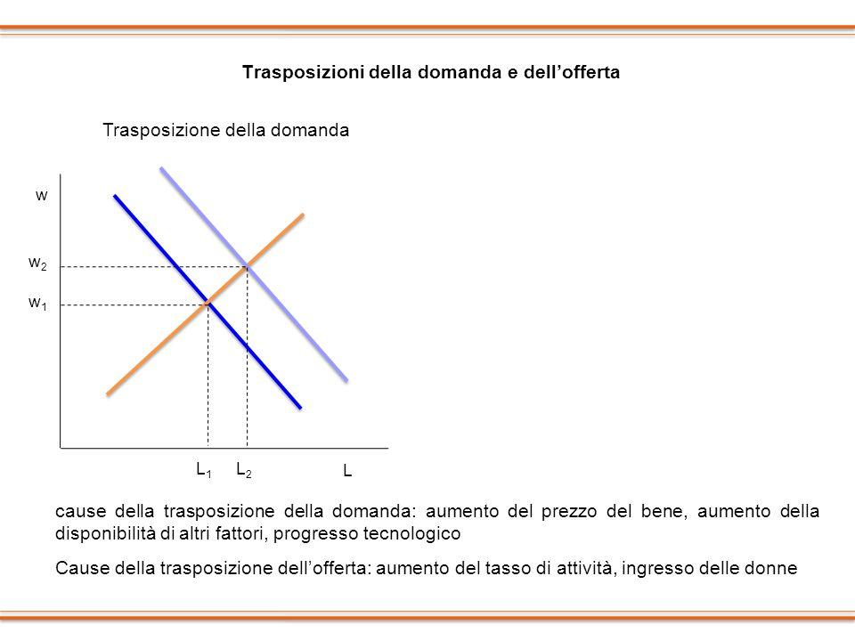 Trasposizioni della domanda e dellofferta cause della trasposizione della domanda: aumento del prezzo del bene, aumento della disponibilità di altri f