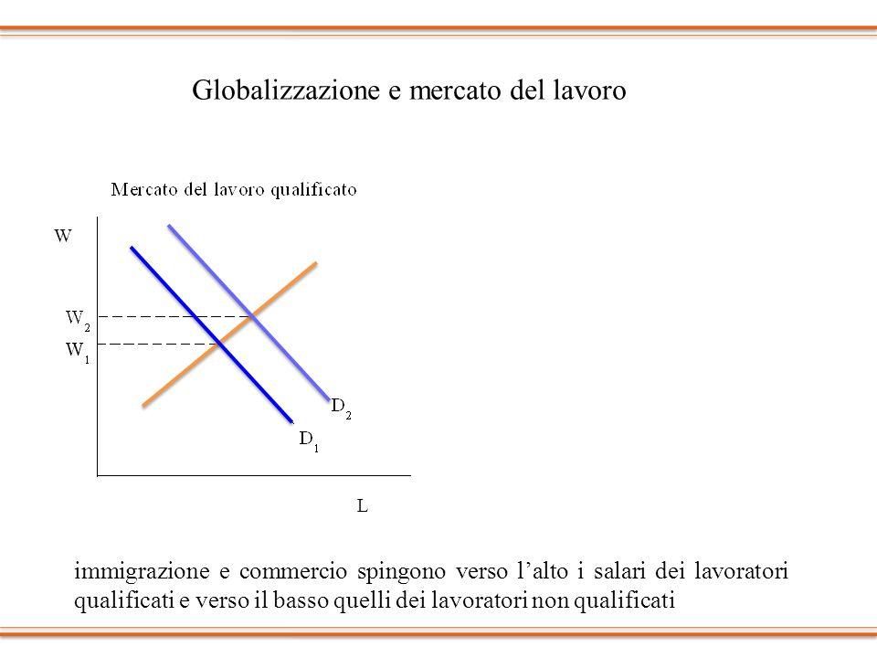 LL WW Globalizzazione e mercato del lavoro immigrazione e commercio spingono verso lalto i salari dei lavoratori qualificati e verso il basso quelli d