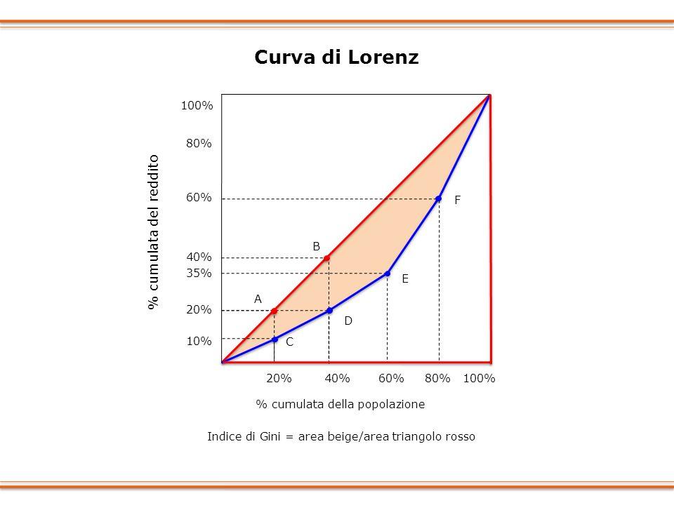 20% 40% 60% 80% 100% 20% 10% 35% 60% % cumulata della popolazione 40% A B 80% Curva di Lorenz Indice di Gini = area beige/area triangolo rosso 100% C
