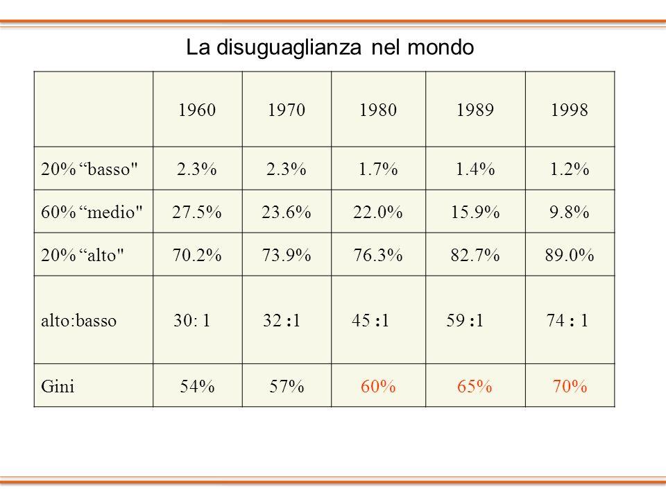 La disuguaglianza nel mondo 19601970198019891998 20% basso