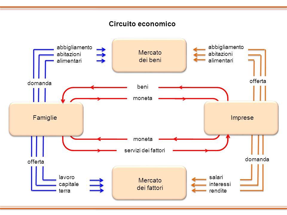 FamiglieImprese Mercato dei beni Mercato dei fattori domanda offerta domanda beni servizi dei fattori moneta abbigliamento abitazioni alimentari abbig