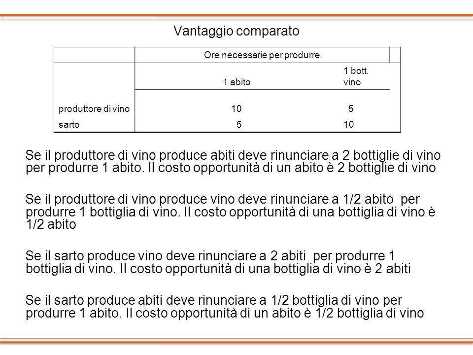 Vantaggio comparato Se il produttore di vino produce abiti deve rinunciare a 2 bottiglie di vino per produrre 1 abito. Il costo opportunità di un abit