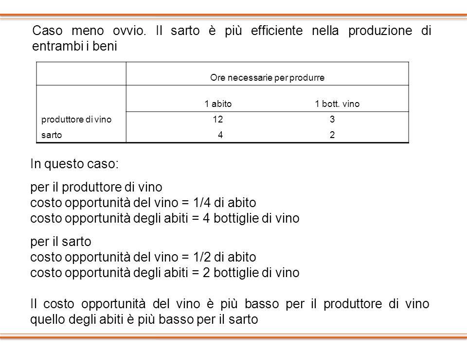Ore necessarie per produrre 1 abito1 bott. vino produttore di vino12 3 sarto 4 2 Caso meno ovvio. Il sarto è più efficiente nella produzione di entram
