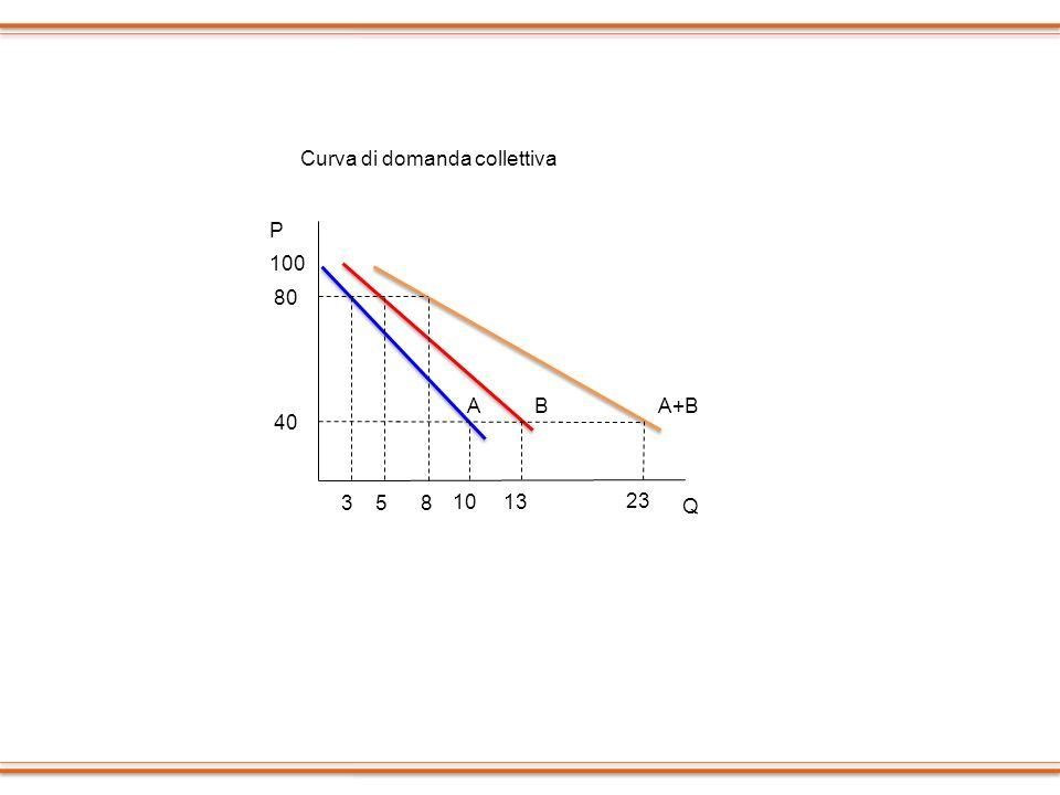 100 80 40 P 3 5 8 13 10 23 Q Curva di domanda collettiva AA+BB