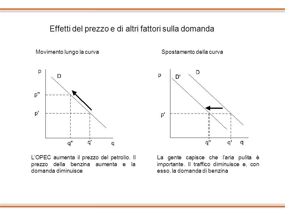 Effetti del prezzo e di altri fattori sulla domanda Movimento lungo la curvaSpostamento della curva LOPEC aumenta il prezzo del petrolio. Il prezzo de