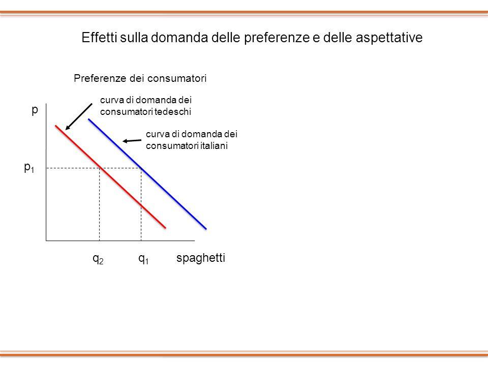 p spaghetti p1p1 q1q1 q2q2 Preferenze dei consumatori curva di domanda dei consumatori italiani curva di domanda dei consumatori tedeschi p navigatori