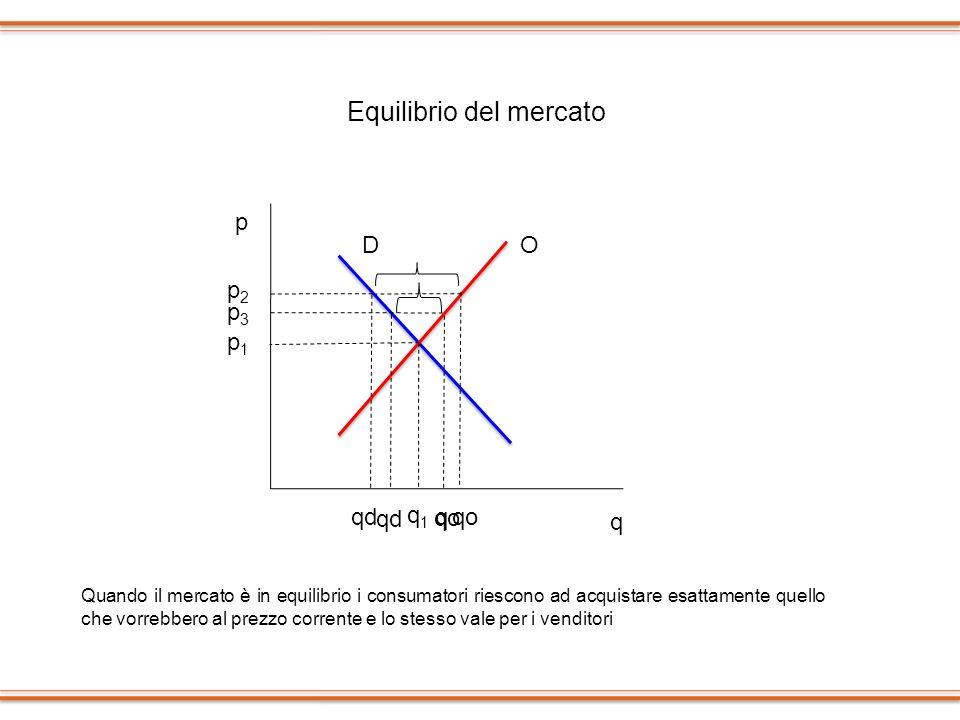 p q qd q1q1 p1p1 p2p2 qo DO p3p3 q qd qo Equilibrio del mercato Quando il mercato è in equilibrio i consumatori riescono ad acquistare esattamente que