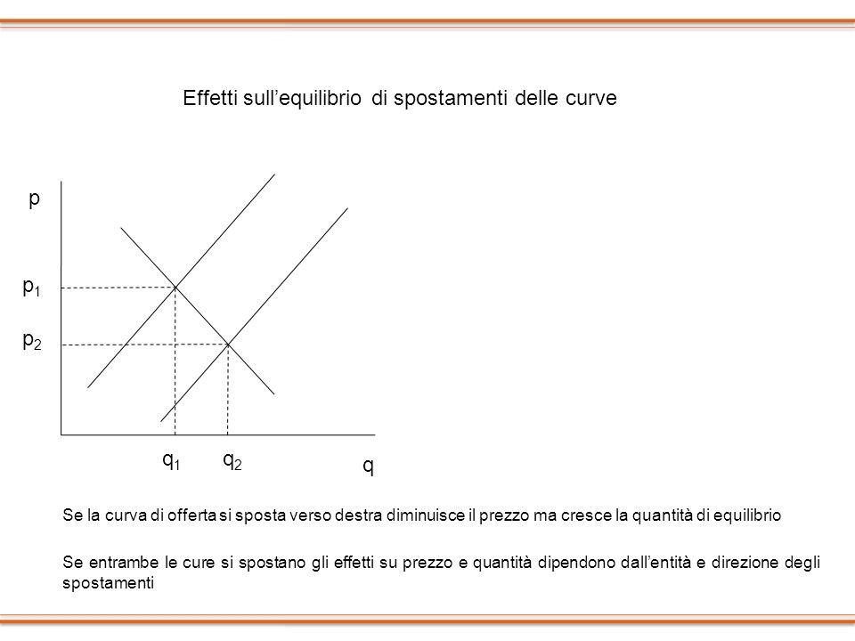 p1p1 p2p2 p q q3q3 q2q2 q1q1 p1p1 p2p2 p3p3 p q q2q2 q1q1 Se la curva di offerta si sposta verso destra diminuisce il prezzo ma cresce la quantità di