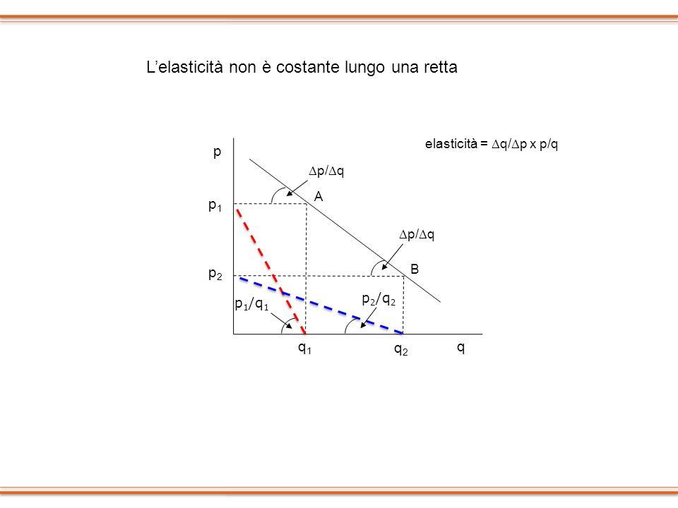 p p1p1 p2p2 q2q2 q1q1 q elasticità = q/ p x p/q p/ q p 2 /q 2 p 1 /q 1 A B Lelasticità non è costante lungo una retta