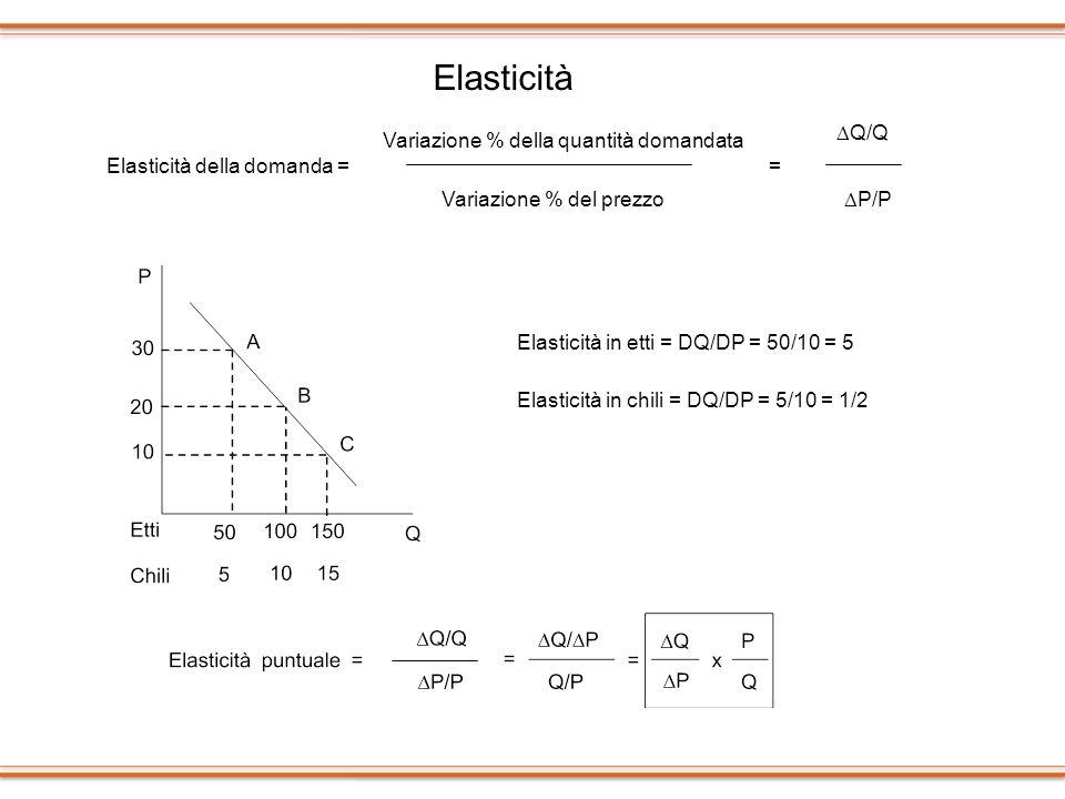 Variazione % del prezzo Elasticità della domanda = Variazione % della quantità domandata = Q/Q P/P Elasticità in etti = DQ/DP = 50/10 = 5 Elasticità i