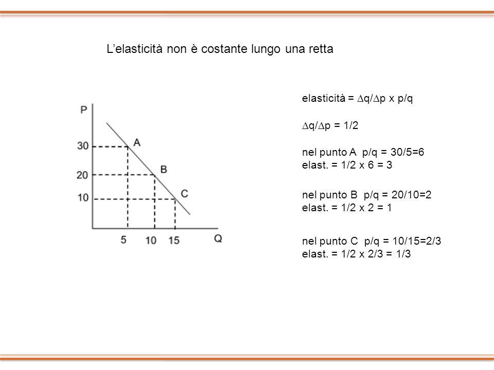 Lelasticità non è costante lungo una retta elasticità = q/ p x p/q nel punto A p/q = 30/5=6 elast. = 1/2 x 6 = 3 q/ p = 1/2 nel punto B p/q = 20/10=2