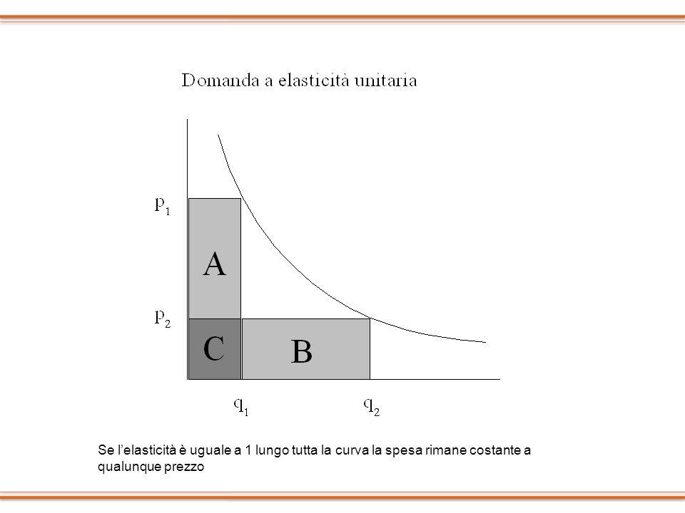 Se lelasticità è uguale a 1 lungo tutta la curva la spesa rimane costante a qualunque prezzo