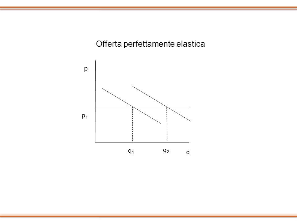 q1q1 q2q2 p1p1 p Offerta perfettamente elastica q