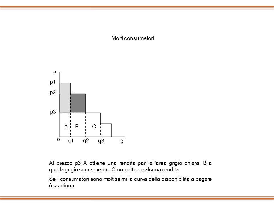 Molti consumatori ABC Al prezzo p3 A ottiene una rendita pari allarea grigio chiara, B a quella grigio scura mentre C non ottiene alcuna rendita Se i