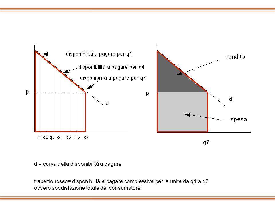 q7 d = curva della disponibilità a pagare d d trapezio rosso= disponibilità a pagare complessiva per le unità da q1 a q7 ovvero soddisfazione totale d