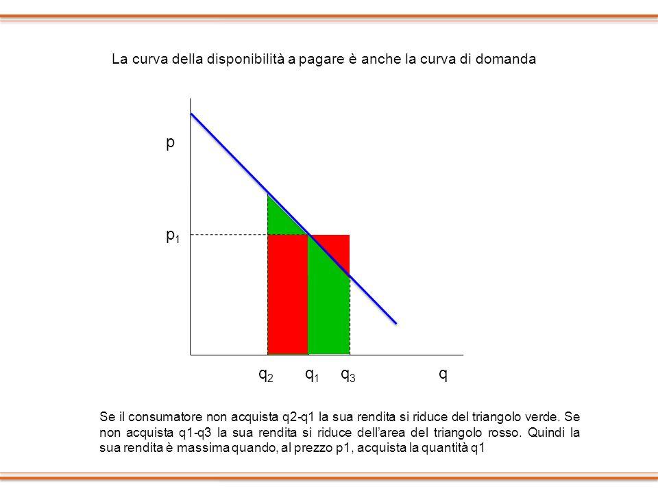 p p1p1 q1q1 qq2q2 q3q3 Se il consumatore non acquista q2-q1 la sua rendita si riduce del triangolo verde. Se non acquista q1-q3 la sua rendita si ridu