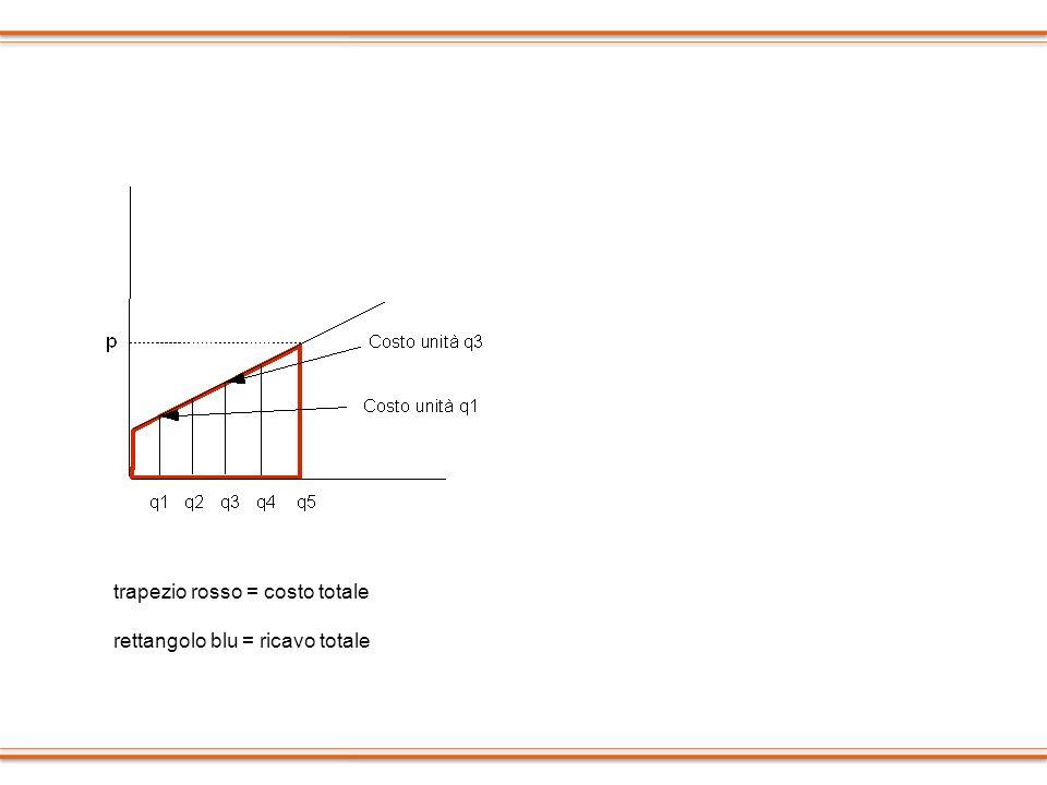 trapezio rosso = costo totale rettangolo blu = ricavo totale