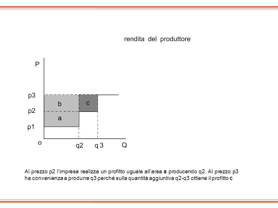 Al prezzo p2 limpresa realizza un profitto uguale allarea a producendo q2. Al prezzo p3 ha convenienza a produrre q3 perché sulla quantità aggiuntiva