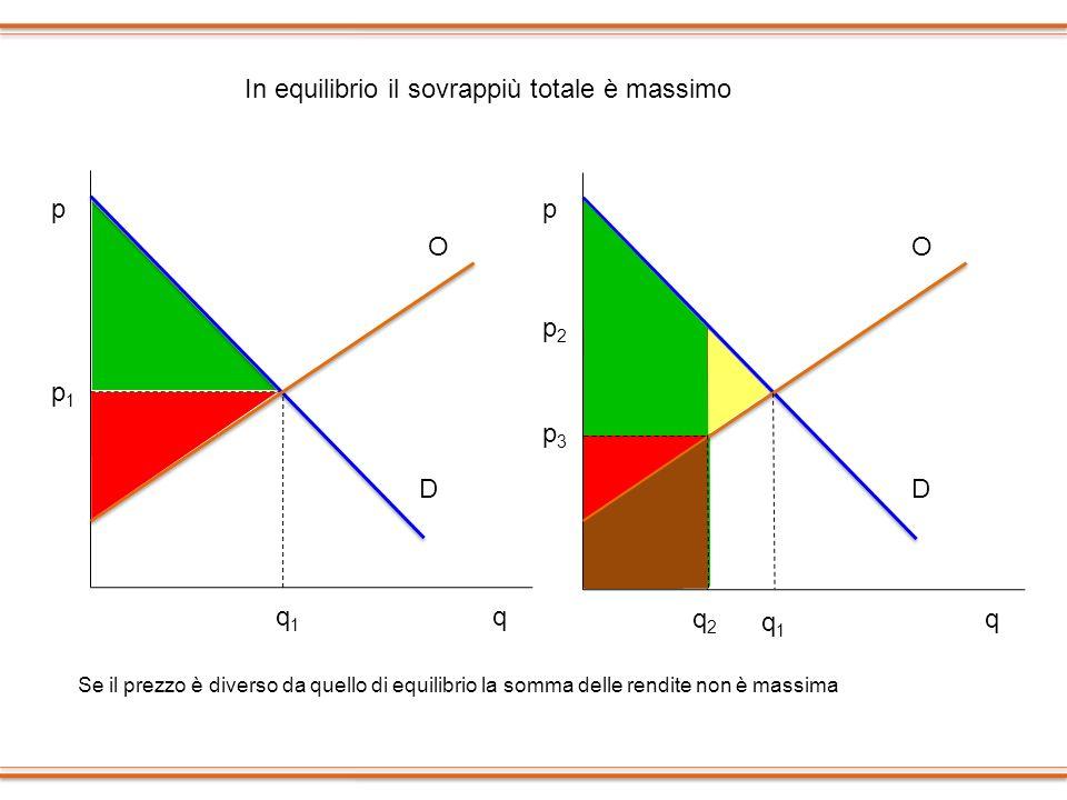 p p1p1 q1q1 q p q p3p3 p2p2 q2q2 In equilibrio il sovrappiù totale è massimo Se il prezzo è diverso da quello di equilibrio la somma delle rendite non