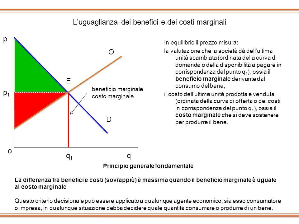 Luguaglianza dei benefici e dei costi marginali In equilibrio il prezzo misura: la valutazione che la società dà dellultima unità scambiata (ordinata