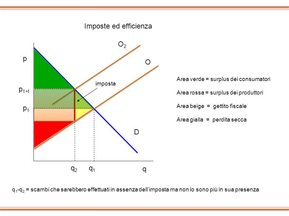 p p1p1 q1q1 q p 1+t q2q2 Area verde = surplus dei consumatori Area rossa = surplus dei produttori Area beige = gettito fiscale Area gialla = perdita s