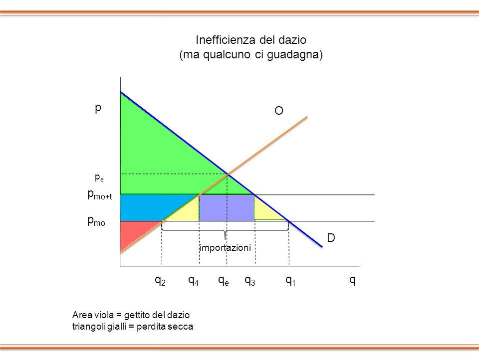 p q p mo D O q1q1 q2q2 p mo+t q4q4 q3q3 pepe qeqe Inefficienza del dazio (ma qualcuno ci guadagna) Area viola = gettito del dazio triangoli gialli = p