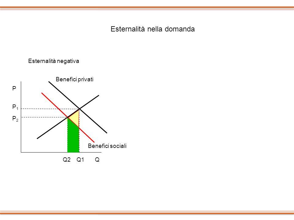 P Q1 QQ2 P2 P1 Benefici sociali Benefici privati P Q1QQ2 P2P2 P1P1 Benefici sociali Benefici privati Esternalità nella domanda Esternalità negativaEst