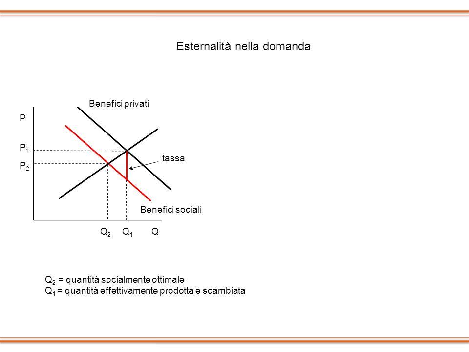 P Q1Q1 QQ2Q2 P2P2 P1P1 Benefici sociali Benefici privati P Q1Q1 QQ2Q2 P2P2 P1P1 Benefici sociali Benefici privati Esternalità nella domanda Q 2 = quan