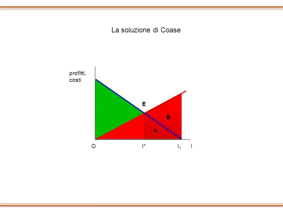 I1I1 profitti, costi I*O B A E I La soluzione di Coase