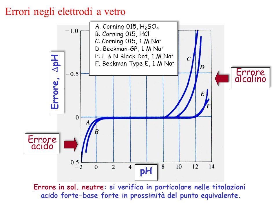 Errori negli elettrodi a vetro Errore in sol. neutre: si verifica in particolare nelle titolazioni acido forte-base forte in prossimità del punto equi