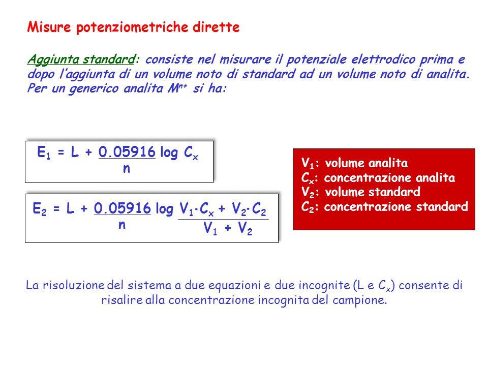 Misure potenziometriche dirette Aggiunta standard: consiste nel misurare il potenziale elettrodico prima e dopo laggiunta di un volume noto di standar