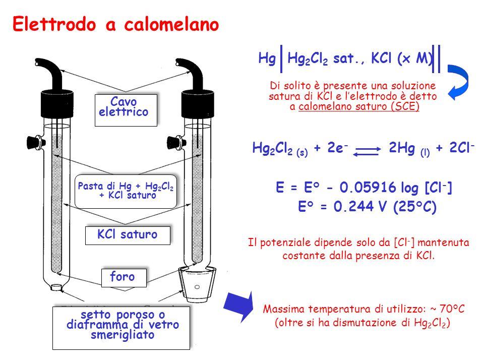 Filo di Ag AgCl saturo KCl setto poroso Elettrodo ad Ag/AgCl Ag AgCl sat., KCl (x M) Anche qui è di solito presente una soluzione satura di KCl e lelettrodo è detto ad Ag/AgCl saturo (SSC) AgCl (s) + e - Ag (s) + Cl - E = E° - 0.05916 log [Cl - ] E° = 0.199 V (25°C) Questo elettrodo è sufficientemente stabile e può essere usato anche a temperature superiori a 70°C.