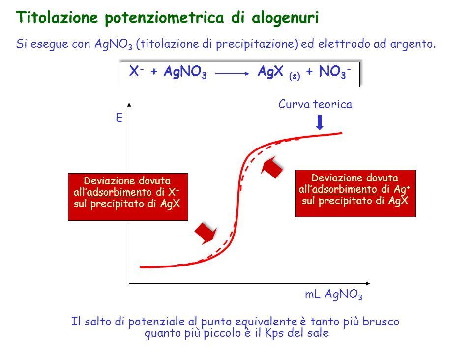 Curva teorica mL AgNO 3 E Deviazione dovuta alladsorbimento di X - sul precipitato di AgX Deviazione dovuta alladsorbimento di Ag + sul precipitato di