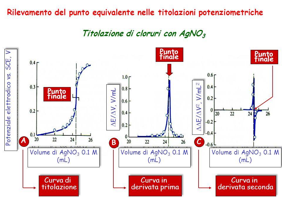 Rilevamento del punto equivalente nelle titolazioni potenziometriche Titolazione di cloruri con AgNO 3 Volume di AgNO 3 0.1 M (mL) Potenziale elettrod