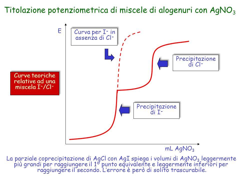 Titolazione potenziometrica di miscele di alogenuri con AgNO 3 Precipitazione di Cl - Precipitazione di I - Curva per I - in assenza di Cl - Curve teo