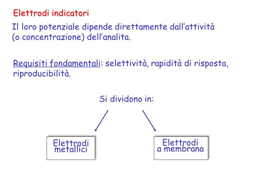 Elettrodi indicatori Il loro potenziale dipende direttamente dallattività (o concentrazione) dellanalita. Requisiti fondamentali: selettività, rapidit