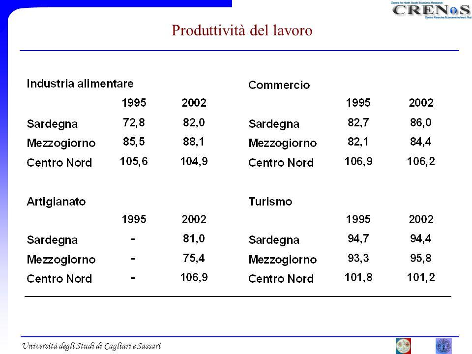 Università degli Studi di Cagliari e Sassari Produttività del lavoro