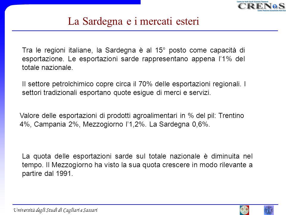 Università degli Studi di Cagliari e Sassari La Sardegna e i mercati esteri Tra le regioni italiane, la Sardegna è al 15° posto come capacità di espor