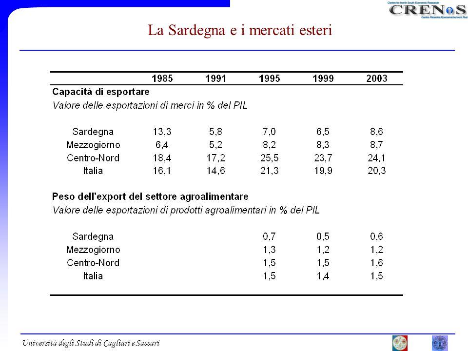 Università degli Studi di Cagliari e Sassari La Sardegna e i mercati esteri