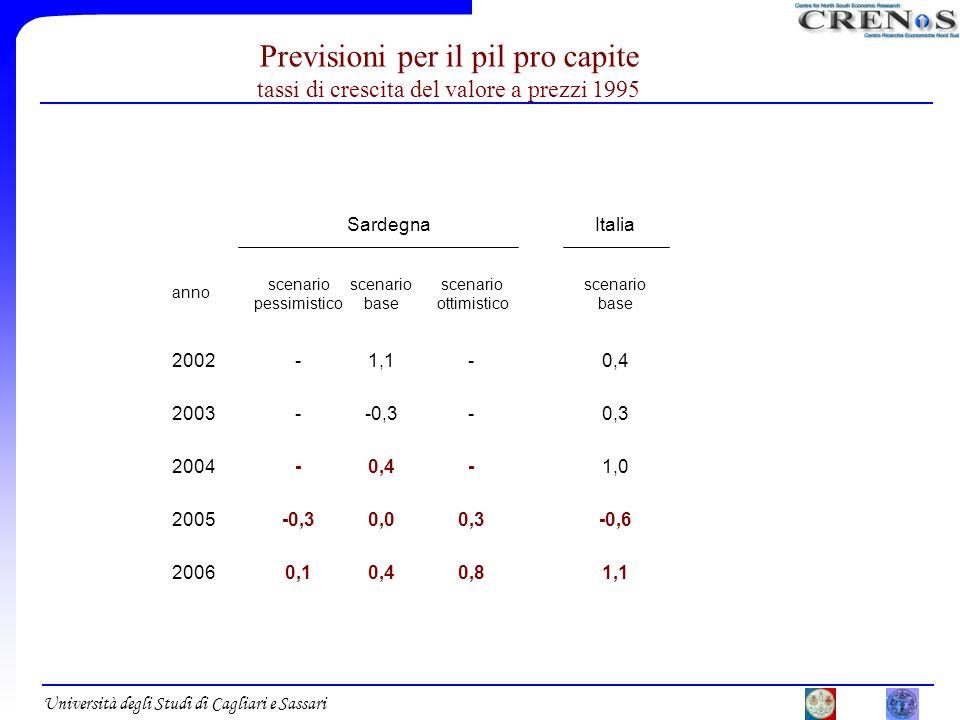 Università degli Studi di Cagliari e Sassari Previsioni per il pil pro capite tassi di crescita del valore a prezzi 1995 Sardegna anno scenario pessim