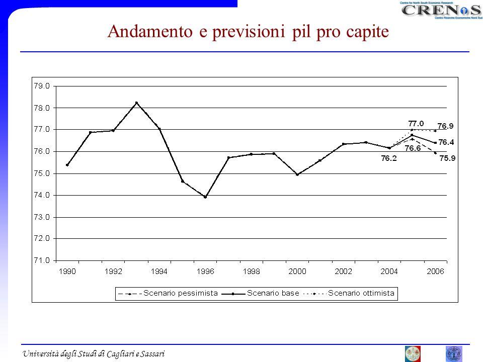 Università degli Studi di Cagliari e Sassari Andamento e previsioni pil pro capite