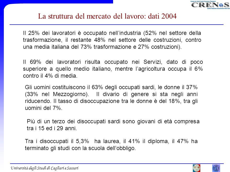 La struttura del mercato del lavoro: dati 2004 Il 25% dei lavoratori è occupato nellindustria (52% nel settore della trasformazione, il restante 48% n