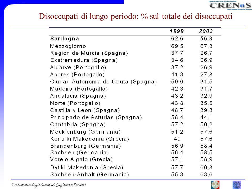Università degli Studi di Cagliari e Sassari Disoccupati di lungo periodo: % sul totale dei disoccupati